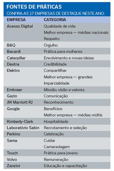 Empresas GPTW 2014
